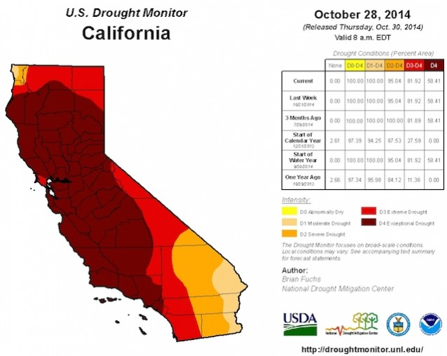 Sustained drought