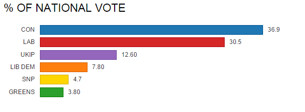 nationalvote