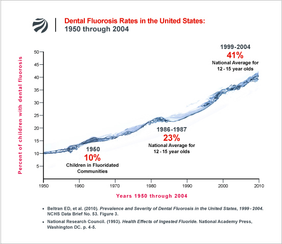 Dental Fluorosis in the United States