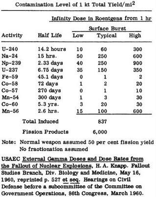neutron induced activity doses