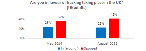 Opposition to fracking in UK increases
