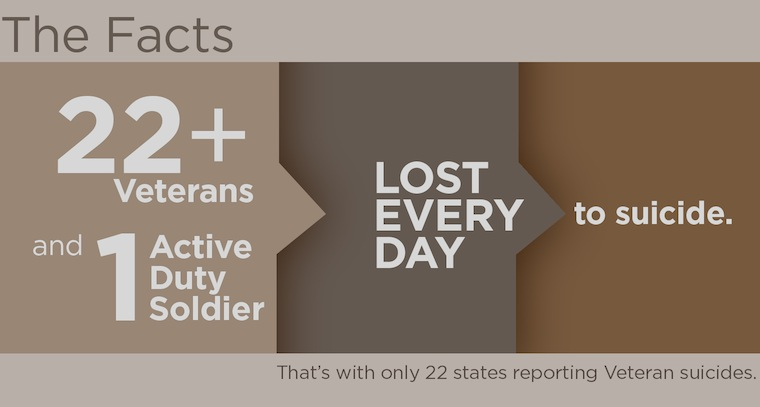 suicide rate in the military In 2009, the military suicide rate surpassed that of the general population for the first time since at least 1977 from 2009 to 2012, suicides increased from 185 to 227 out of 100,000 active .