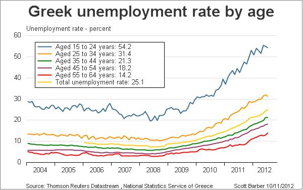 http://ftalphaville.ft.com/files/2012/10/Greek-unemployment-Scotty-Barber.jpg