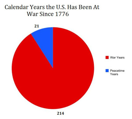 US War Graph