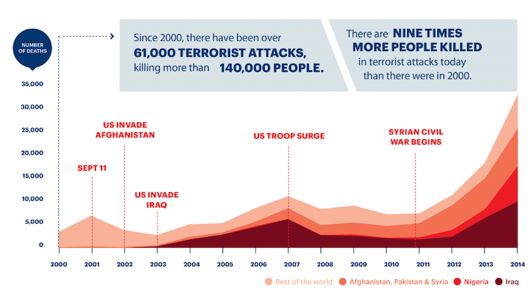 Deaths from Terrorism 2000-2014_branded