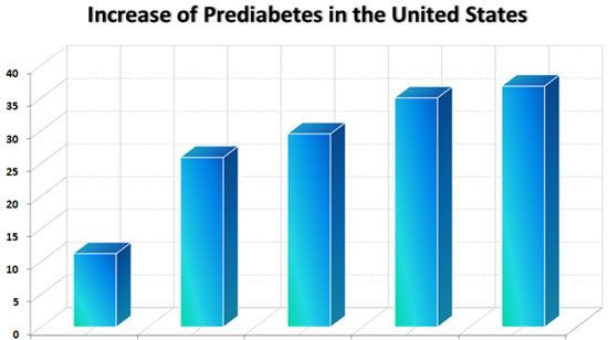 Increase of Prediabetes in United States