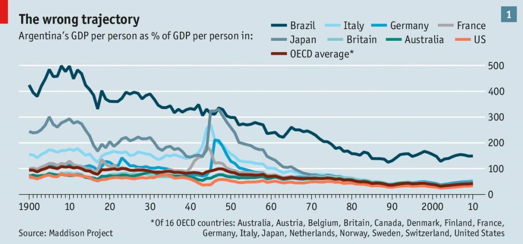 Argentina-GDP