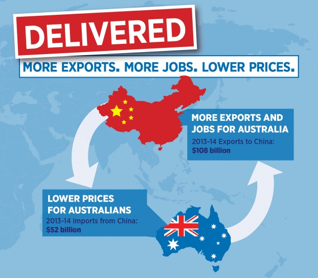 macroeconomic report on china and australia The latest act in its economic success story may see china achieve high-income status in 10 years, an unprecedented transformation with far-reaching ramifications events research.