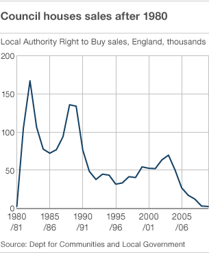 UK Council House sales after 1980