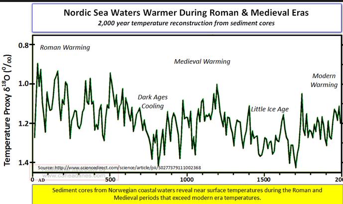 nordic-sea-temp-