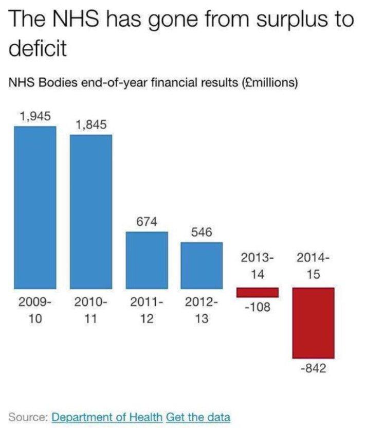 nhs-deficits