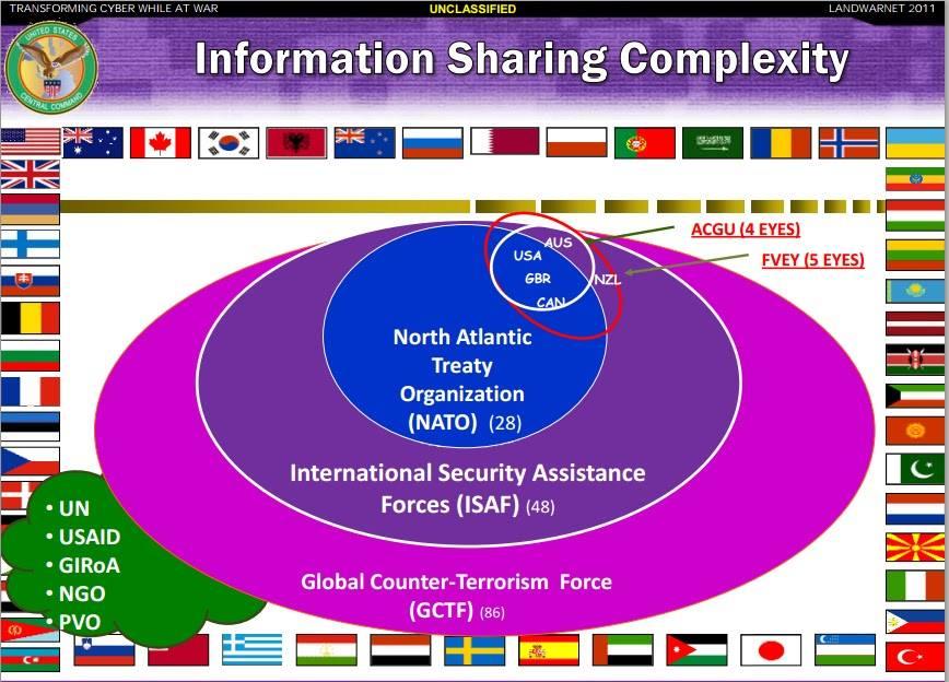 NWO-information-sharing-complex