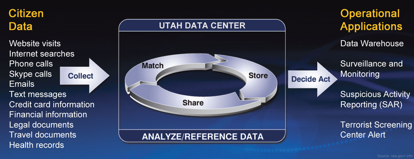 NSA Utah Data Center - Data warehouse diagram