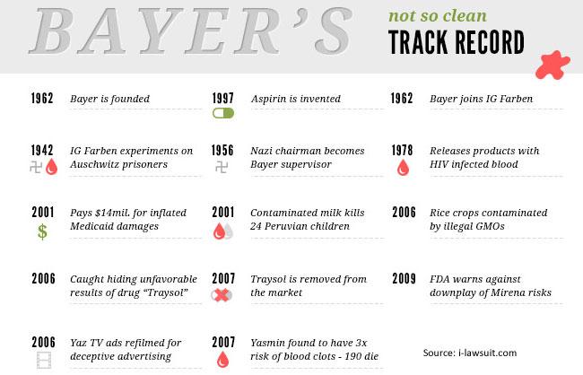 Bayers-dark-history