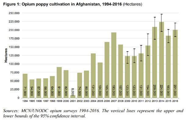 un-afghan-opium