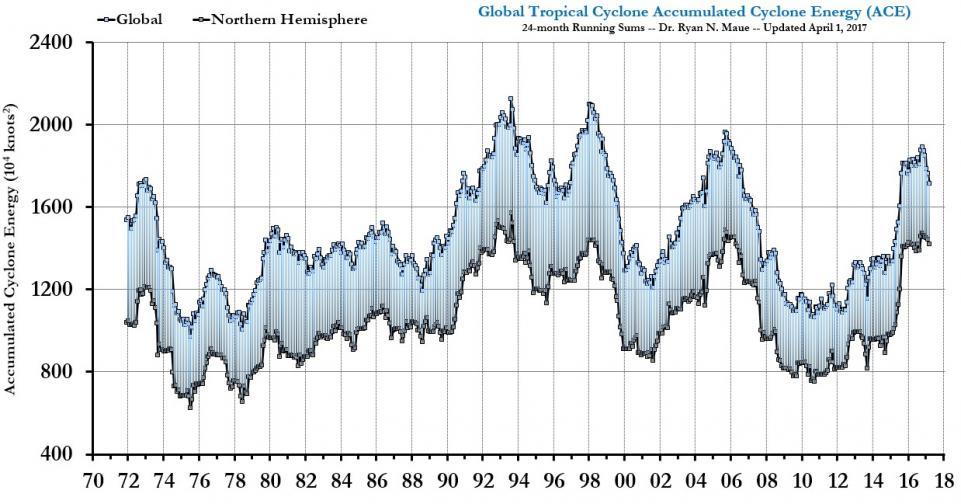 cyclone_chart