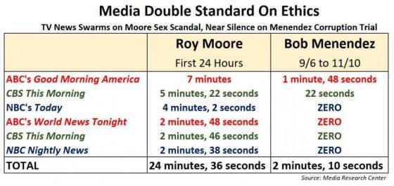 moore_vs_menendez_chart