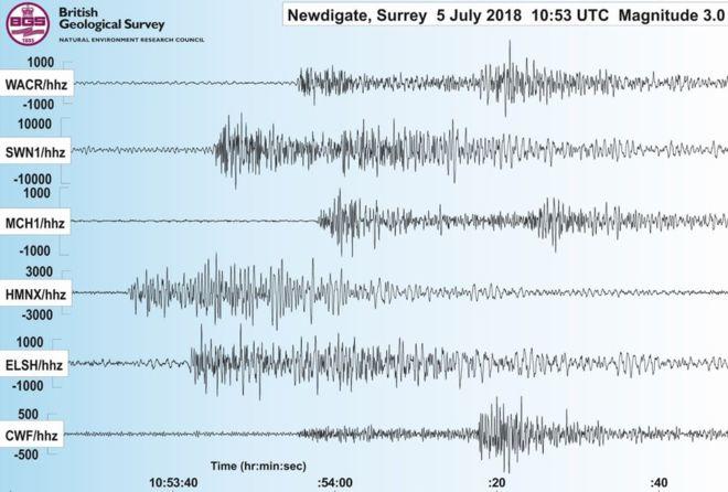 Seismogram of the Surrey earthquake on 5 July