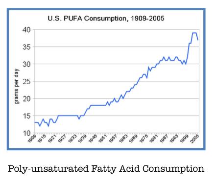 PUFA Consumption