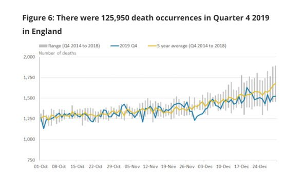 ONS data on 2019 deaths