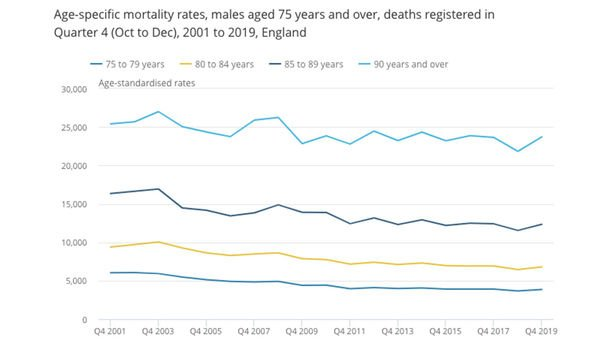 ONS data on males over 75