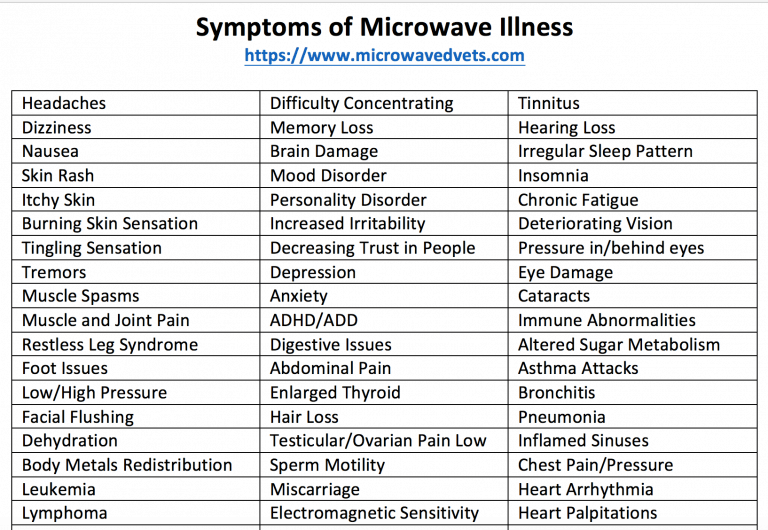 Symptoms EMF microwave illness