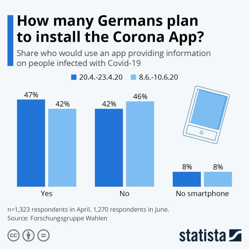 Germans Corona App