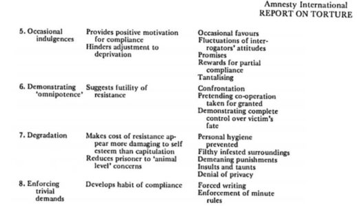 biderman chart of coercion 2