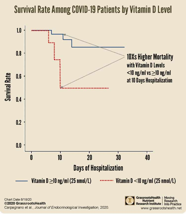 survival rate among covid 19 patients