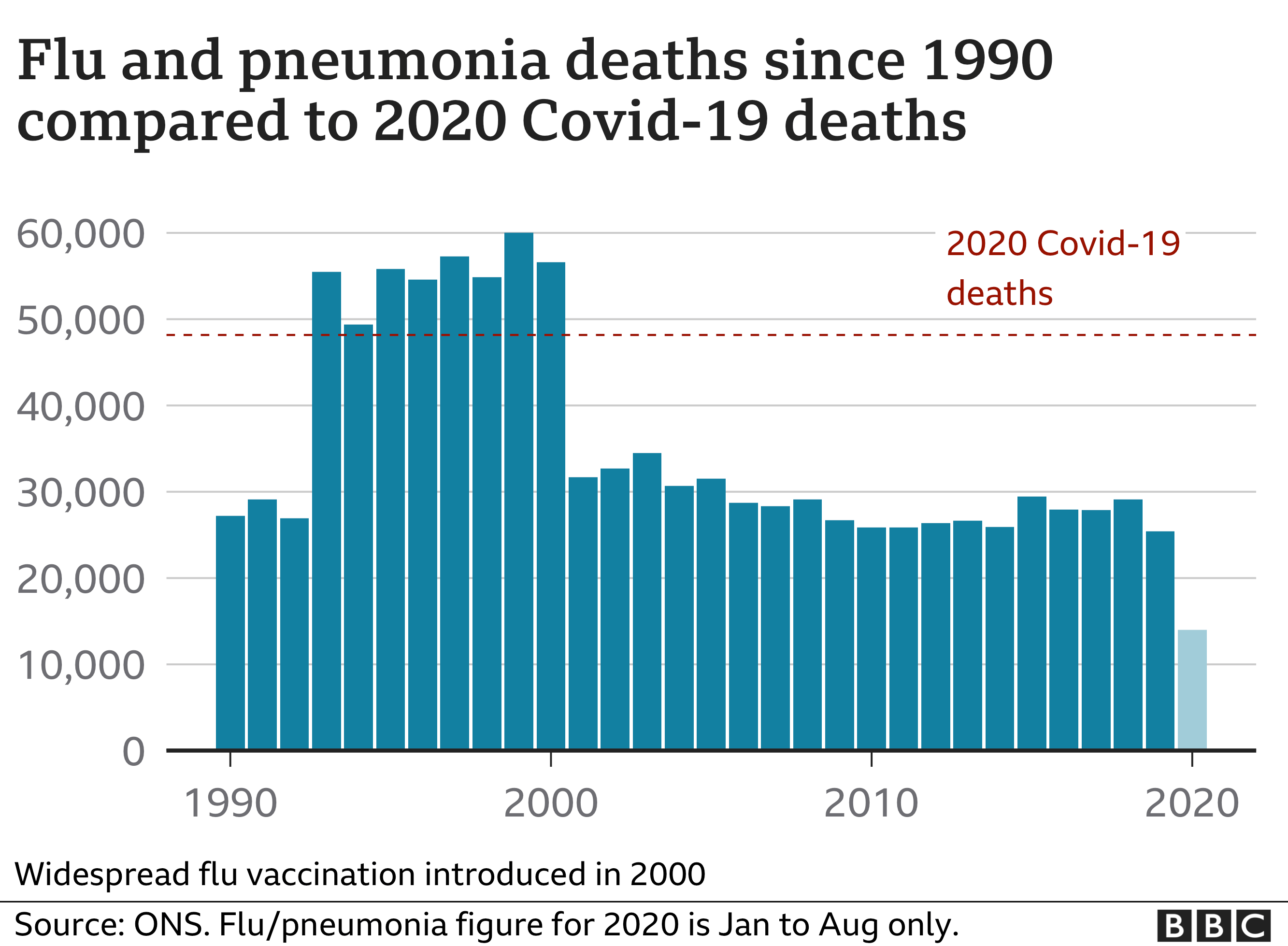 Chart showing flu/pneumonia deaths and Covid-19 deaths compared