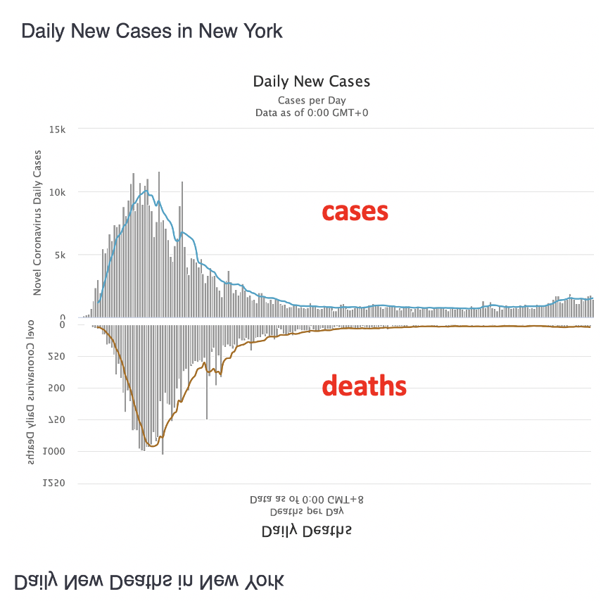 tiny uptick in PCR-derived cases, but no change in deaths
