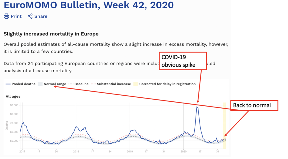 All-cause mortality has normalized in Europe