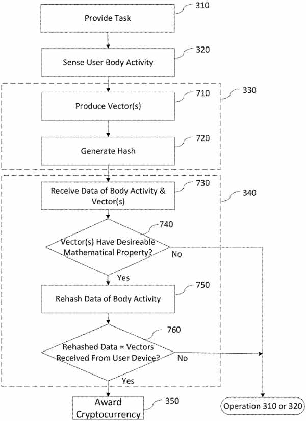 U.S. patent application flow chart summary
