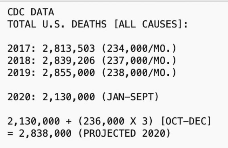 Cdc Data Total Deaths