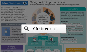 Long COVID in Primary Care