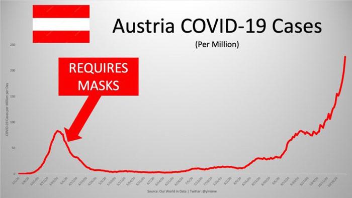 austria covid-19