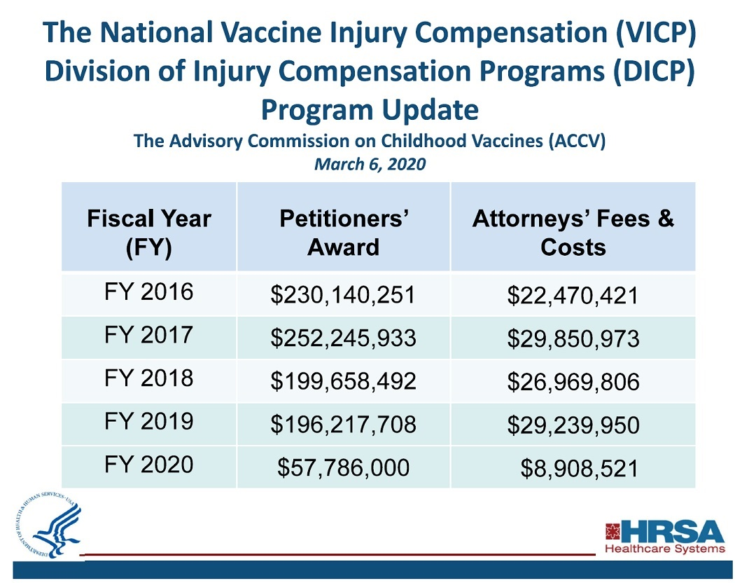 National Vaccine Injury Compensation
