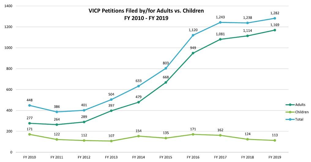 Vaccine Injury Compensation Program