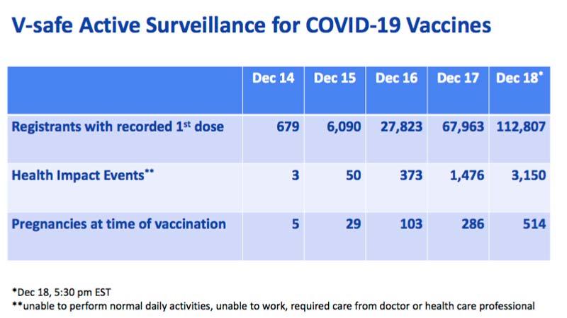 v-safe active surveillance covid vaccine